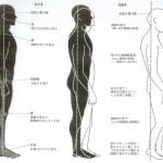 aging body
